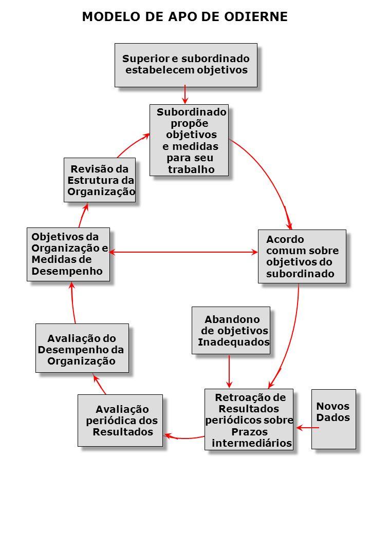 MODELO DE APO DE ODIERNE