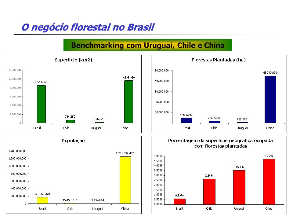 Benchmarking com Uruguai, Chile e China