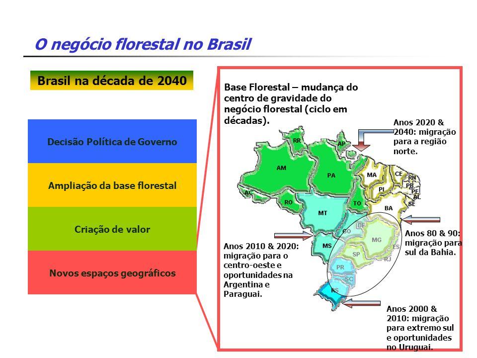 Brasil na década de 2040 Base Florestal – mudança do centro de gravidade do negócio florestal (ciclo em décadas).