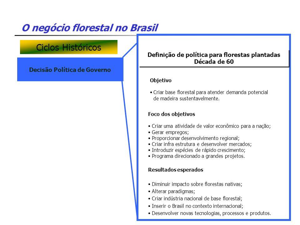Ciclos Históricos Definição de política para florestas plantadas
