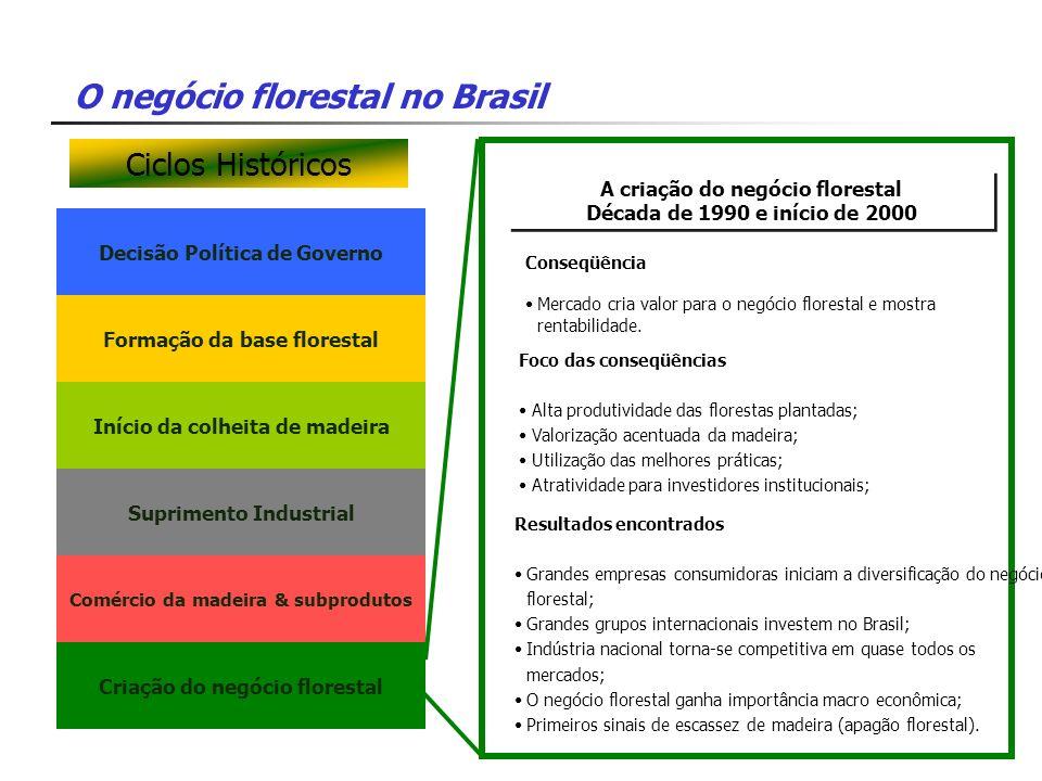 Ciclos Históricos A criação do negócio florestal