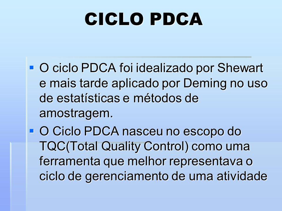 CICLO PDCAO ciclo PDCA foi idealizado por Shewart e mais tarde aplicado por Deming no uso de estatísticas e métodos de amostragem.