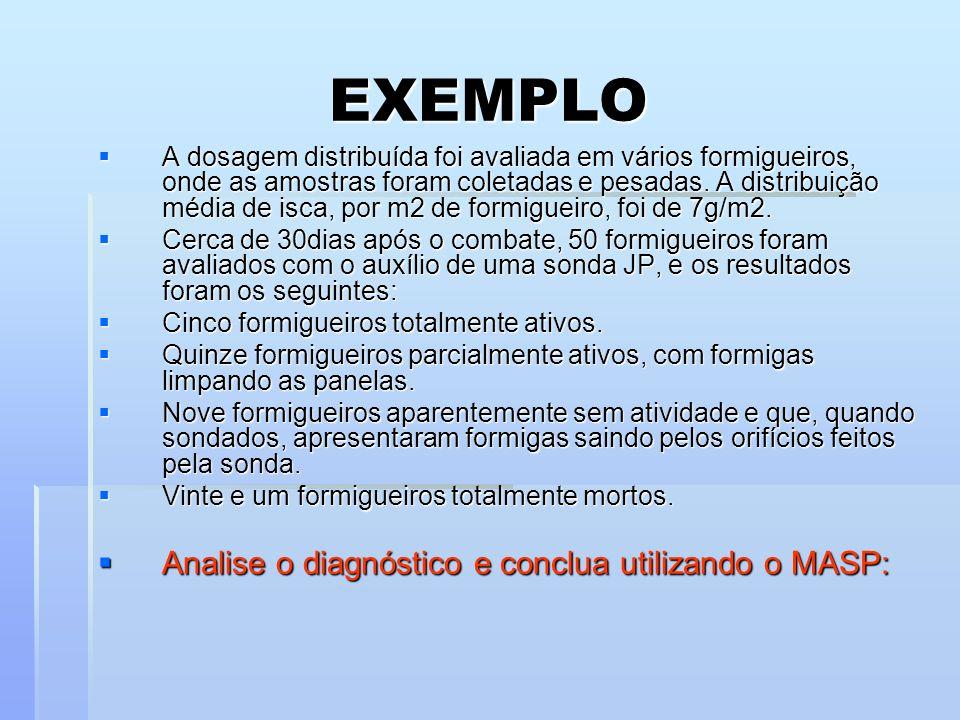 EXEMPLO Analise o diagnóstico e conclua utilizando o MASP: