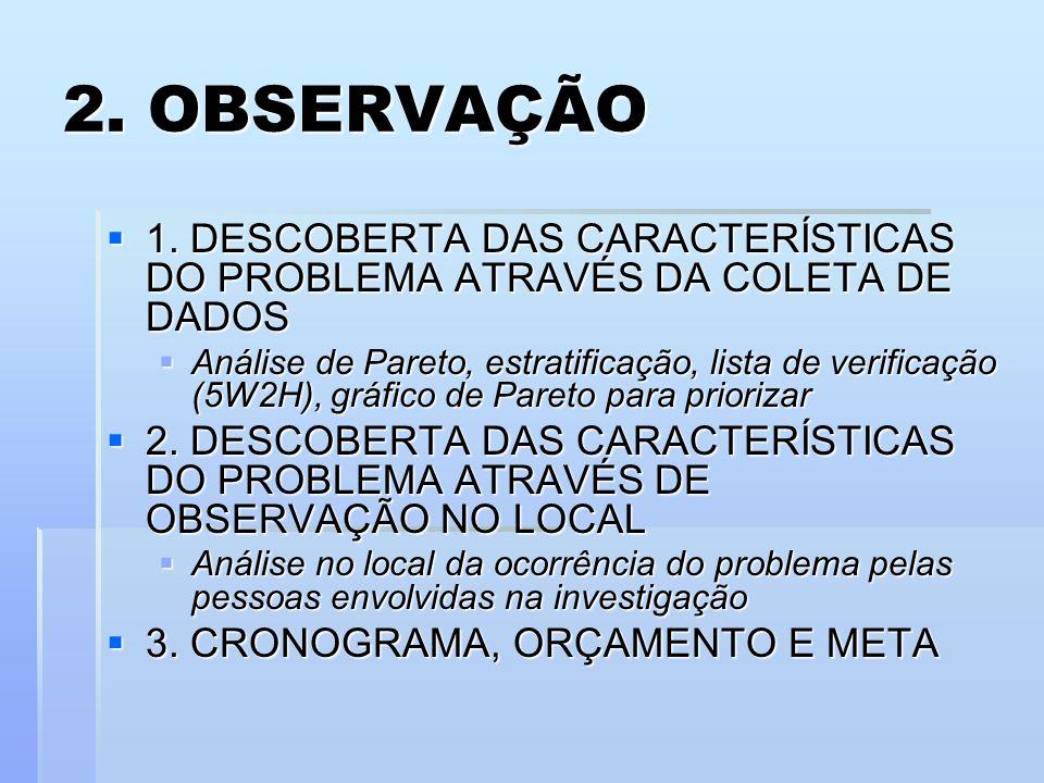 2. OBSERVAÇÃO1. DESCOBERTA DAS CARACTERÍSTICAS DO PROBLEMA ATRAVÉS DA COLETA DE DADOS.