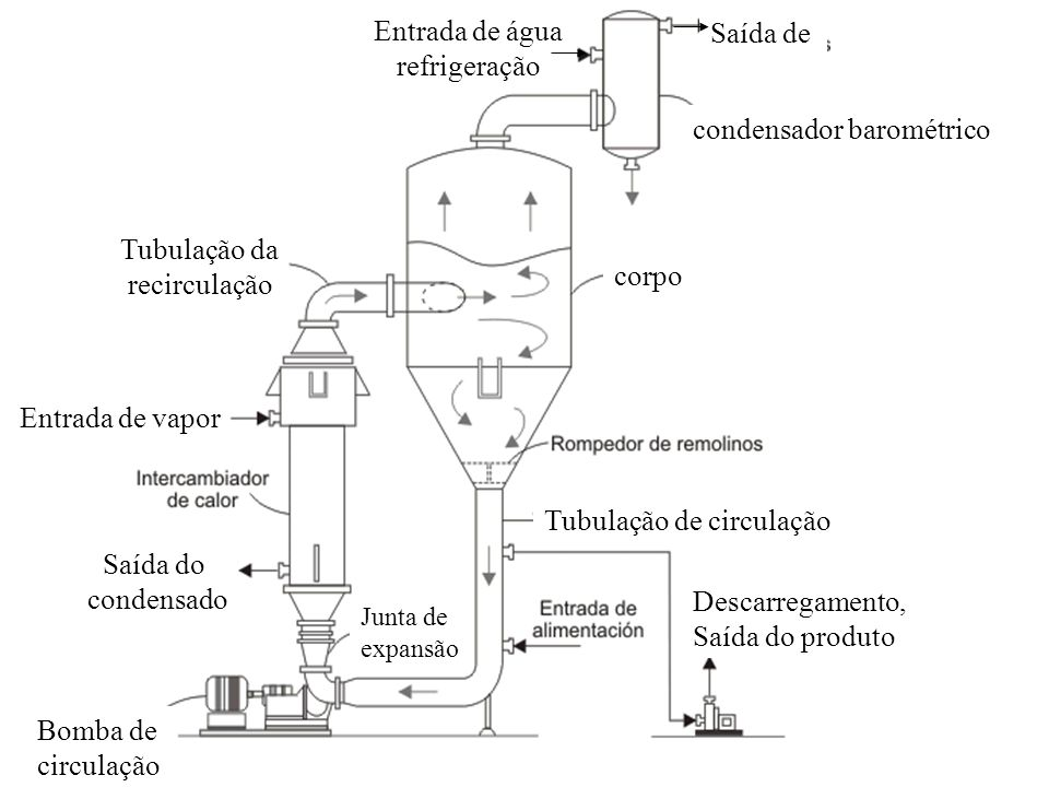 condensador barométrico