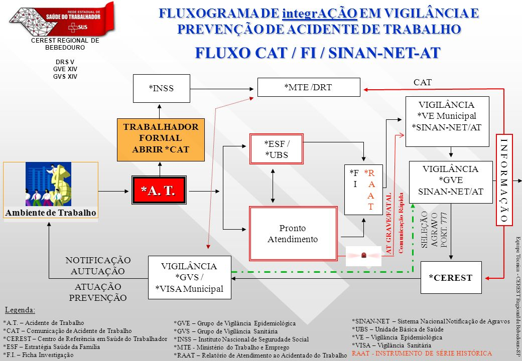 FLUXO CAT / FI / SINAN-NET-AT