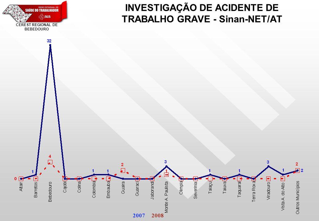 INVESTIGAÇÃO DE ACIDENTE DE TRABALHO GRAVE - Sinan-NET/AT