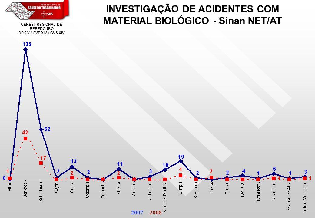 INVESTIGAÇÃO DE ACIDENTES COM MATERIAL BIOLÓGICO - Sinan NET/AT