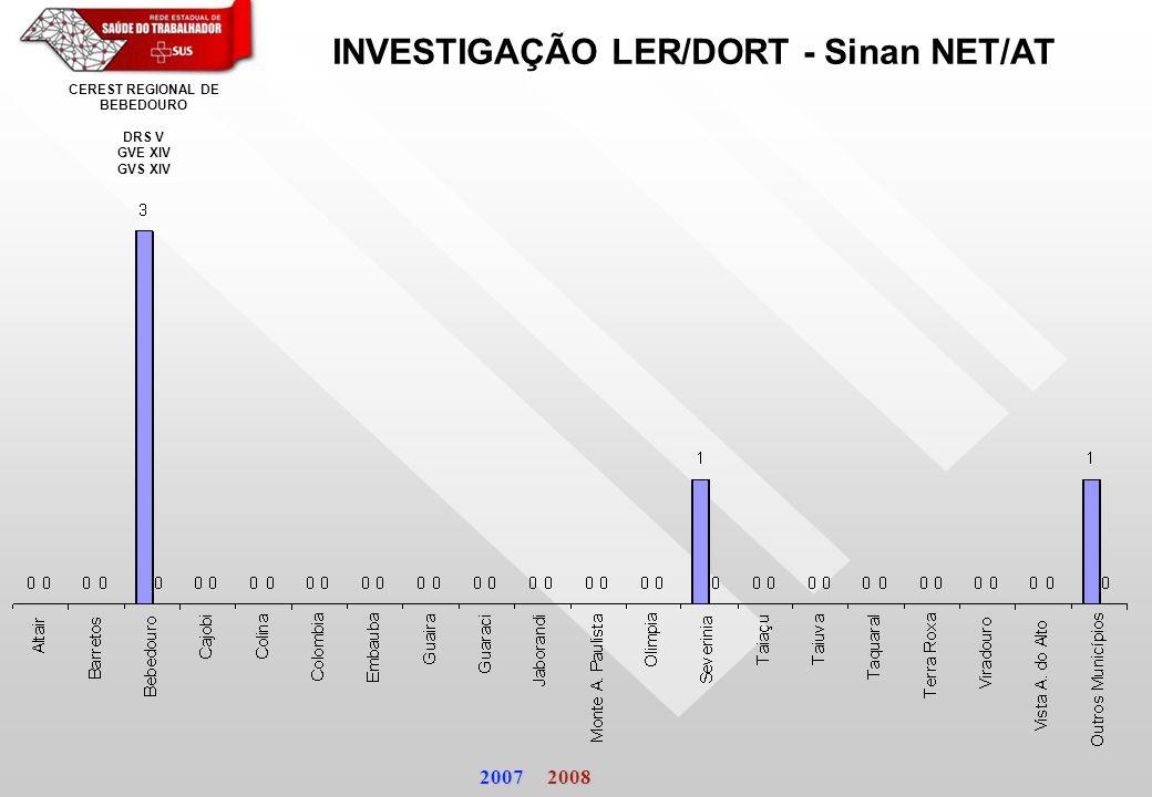 INVESTIGAÇÃO LER/DORT - Sinan NET/AT