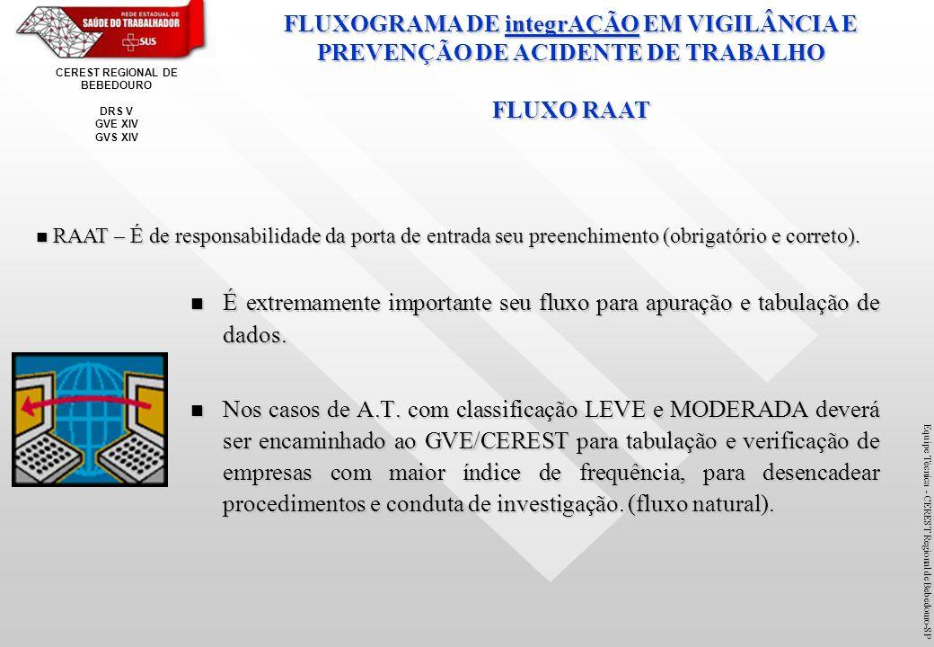 FLUXOGRAMA DE integrAÇÃO EM VIGILÂNCIA E PREVENÇÃO DE ACIDENTE DE TRABALHO