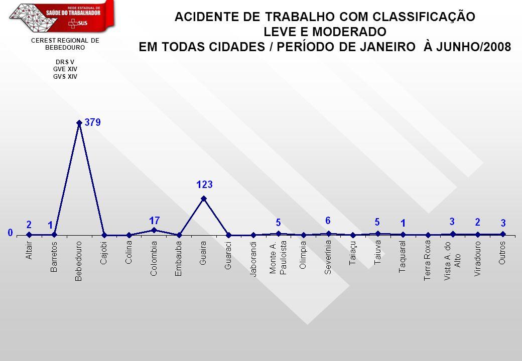 ACIDENTE DE TRABALHO COM CLASSIFICAÇÃO LEVE E MODERADO