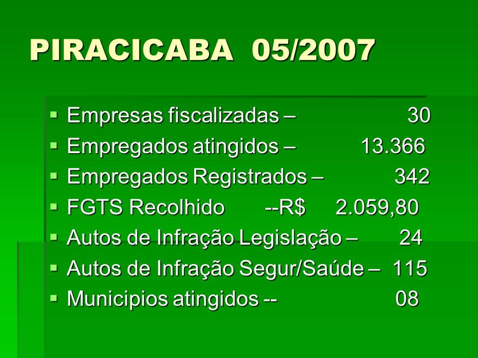 PIRACICABA 05/2007 Empresas fiscalizadas – 30