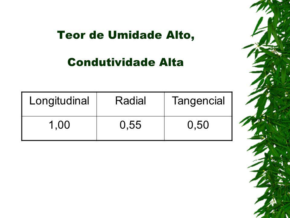 Teor de Umidade Alto, Condutividade Alta
