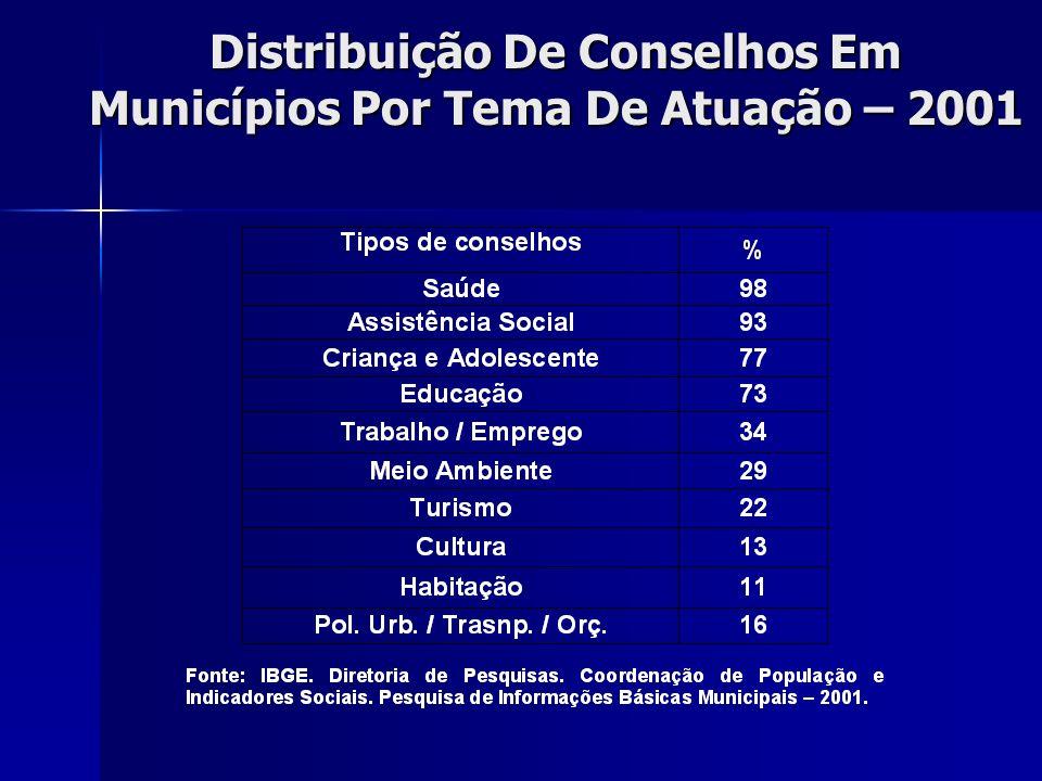 Distribuição De Conselhos Em Municípios Por Tema De Atuação – 2001