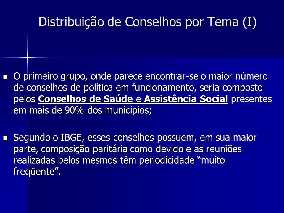 Distribuição de Conselhos por Tema (I)