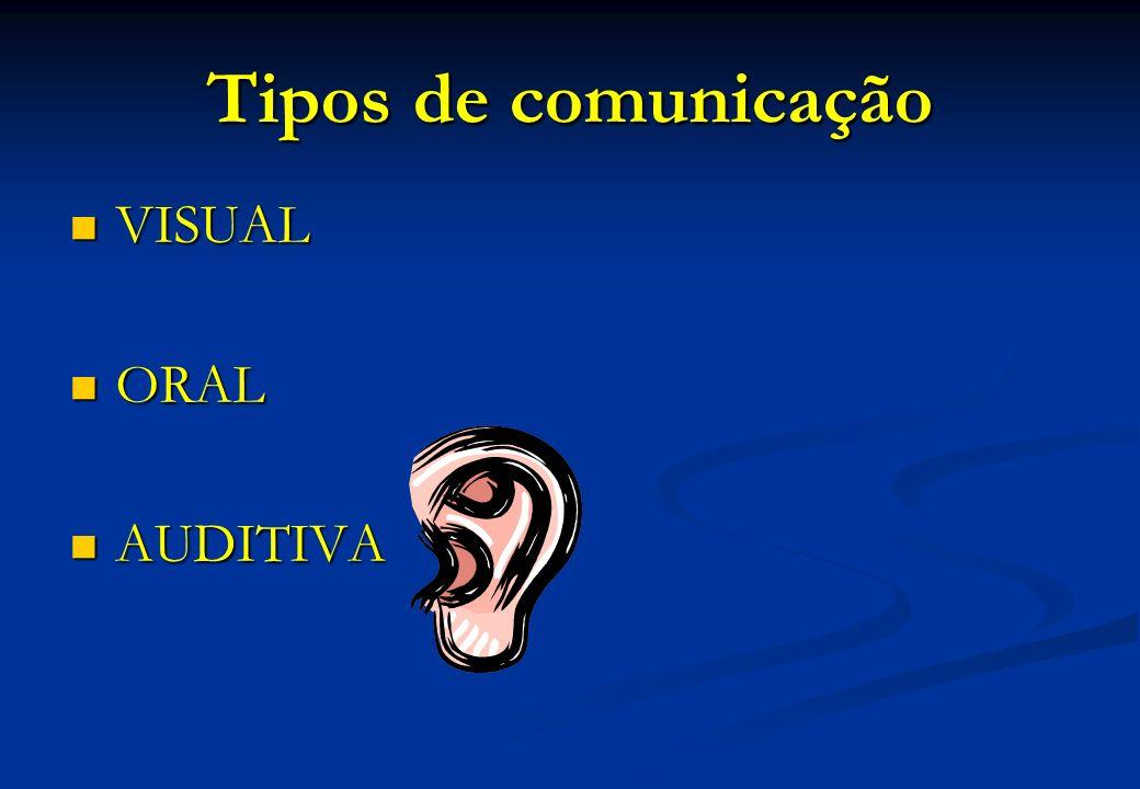 Tipos de comunicação VISUAL ORAL AUDITIVA