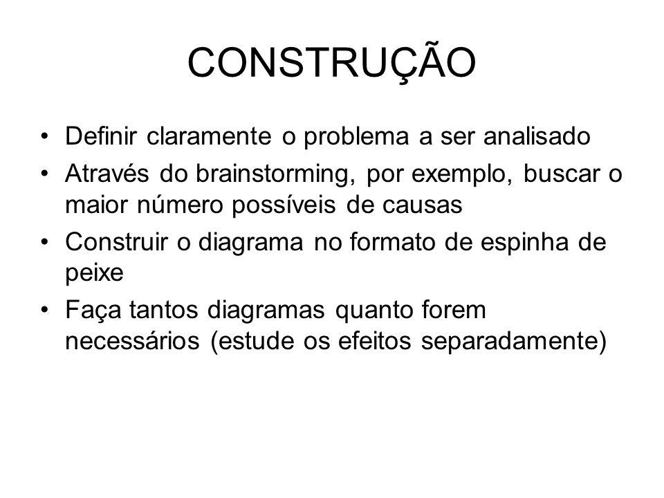 CONSTRUÇÃO Definir claramente o problema a ser analisado