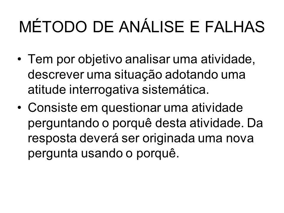 MÉTODO DE ANÁLISE E FALHAS