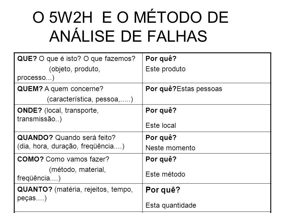 O 5W2H E O MÉTODO DE ANÁLISE DE FALHAS