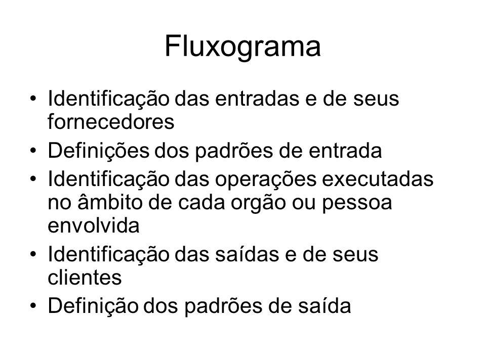 Fluxograma Identificação das entradas e de seus fornecedores