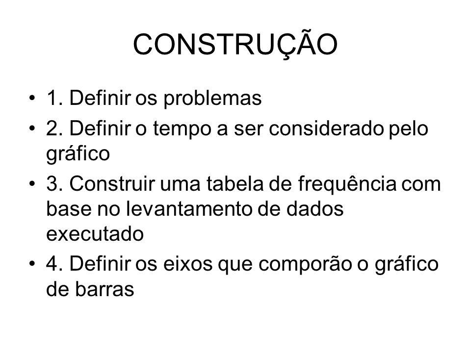 CONSTRUÇÃO 1. Definir os problemas