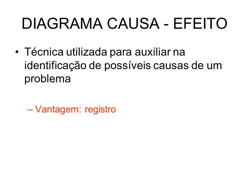 DIAGRAMA CAUSA - EFEITO