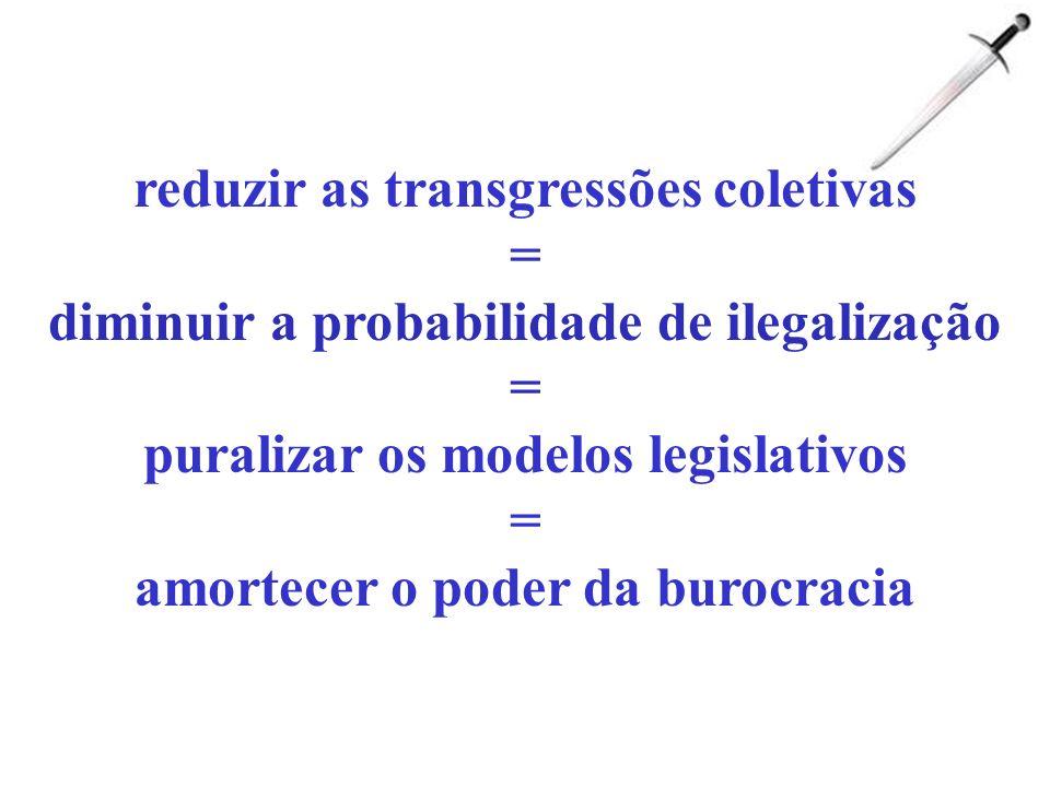 reduzir as transgressões coletivas = diminuir a probabilidade de ilegalização = puralizar os modelos legislativos = amortecer o poder da burocracia
