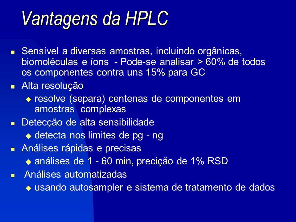 Vantagens da HPLC