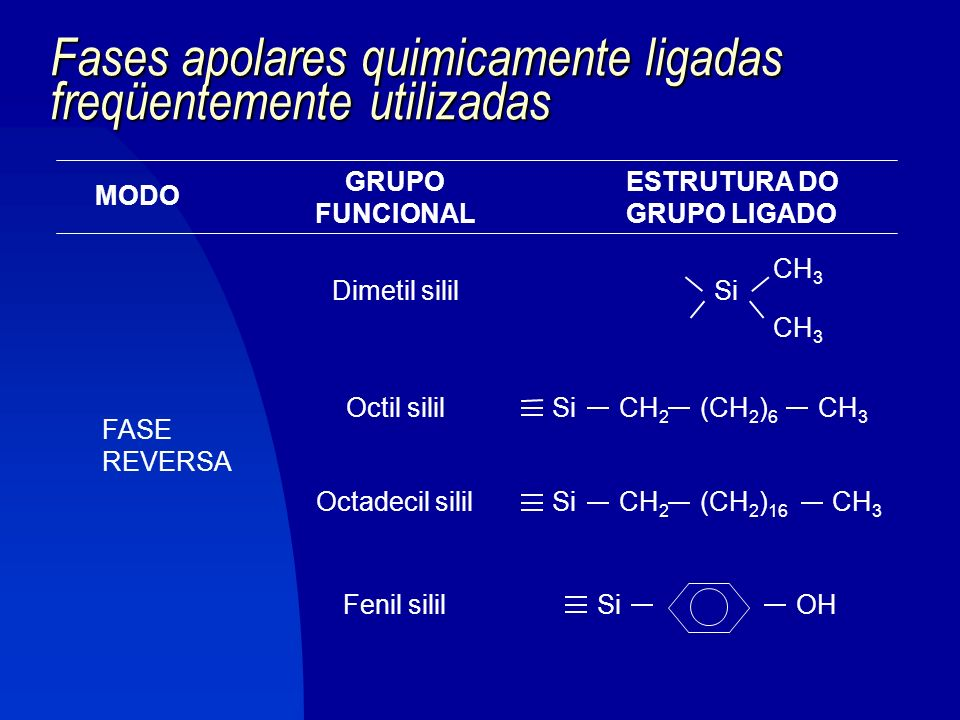 Fases apolares quimicamente ligadas freqüentemente utilizadas