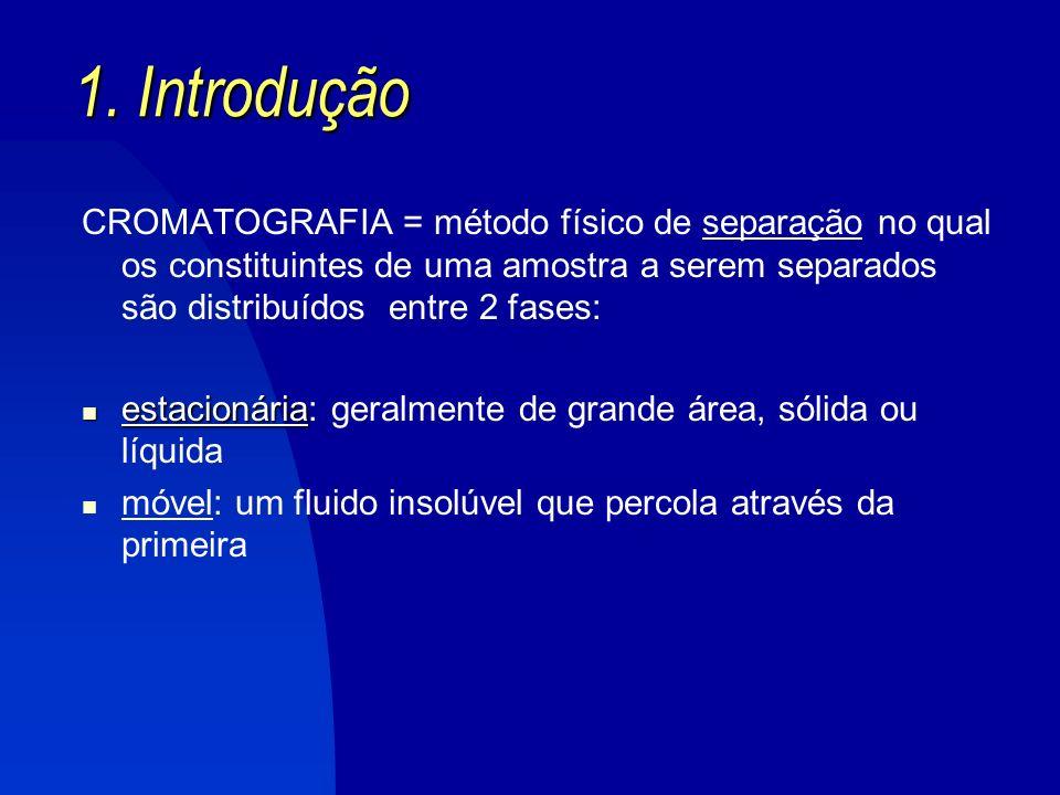 1. Introdução CROMATOGRAFIA = método físico de separação no qual os constituintes de uma amostra a serem separados são distribuídos entre 2 fases:
