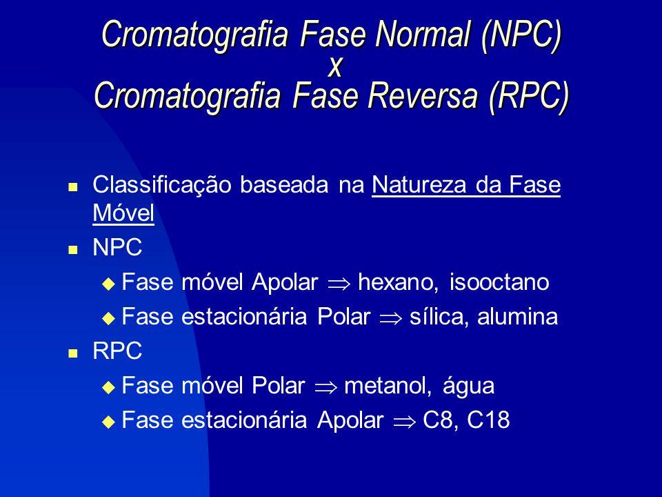 Cromatografia Fase Normal (NPC) x Cromatografia Fase Reversa (RPC)