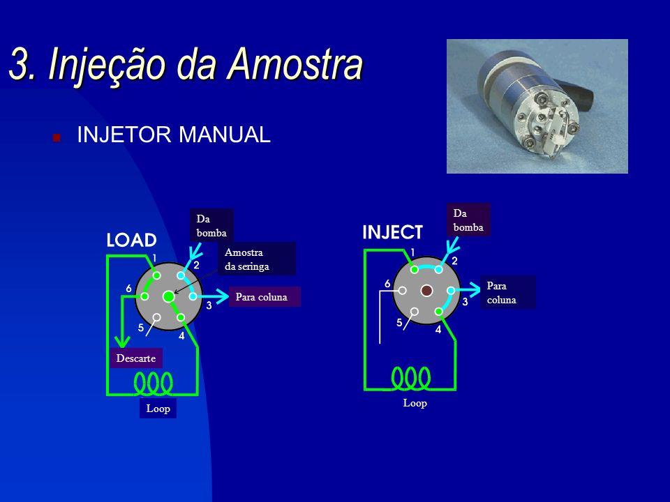 3. Injeção da Amostra INJETOR MANUAL Da Da bomba bomba Amostra
