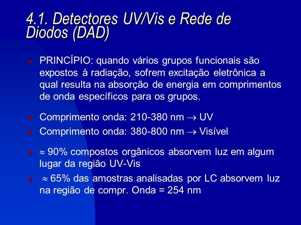 4.1. Detectores UV/Vis e Rede de Diodos (DAD)