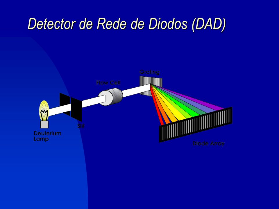 Detector de Rede de Diodos (DAD)
