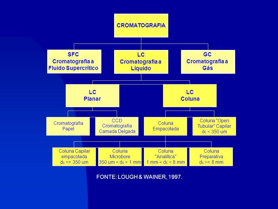 CROMATOGRAFIA SFC LC GC Cromatografia a Cromatografia a