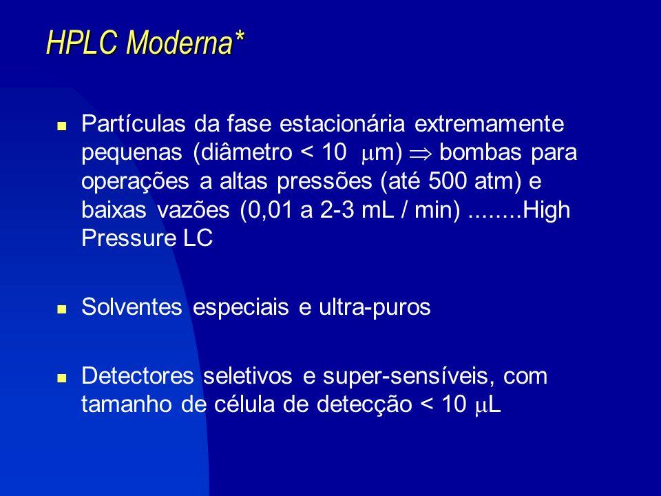 HPLC Moderna*