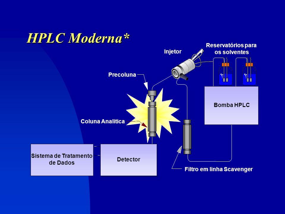 HPLC Moderna* Reservatórios para os solventes Injetor Precoluna