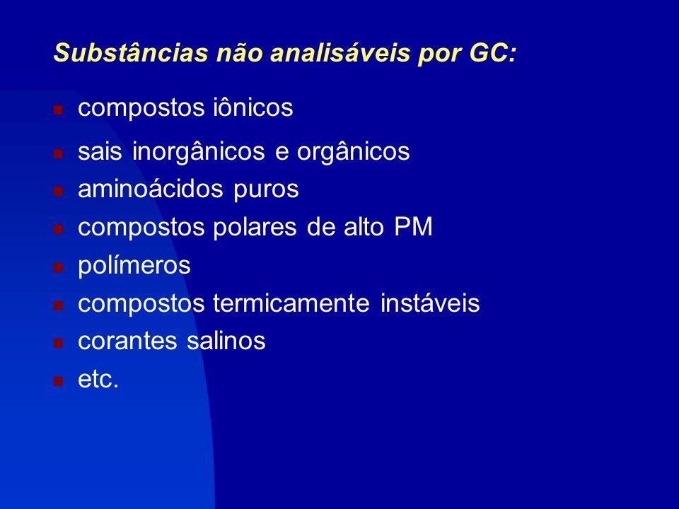 Substâncias não analisáveis por GC: