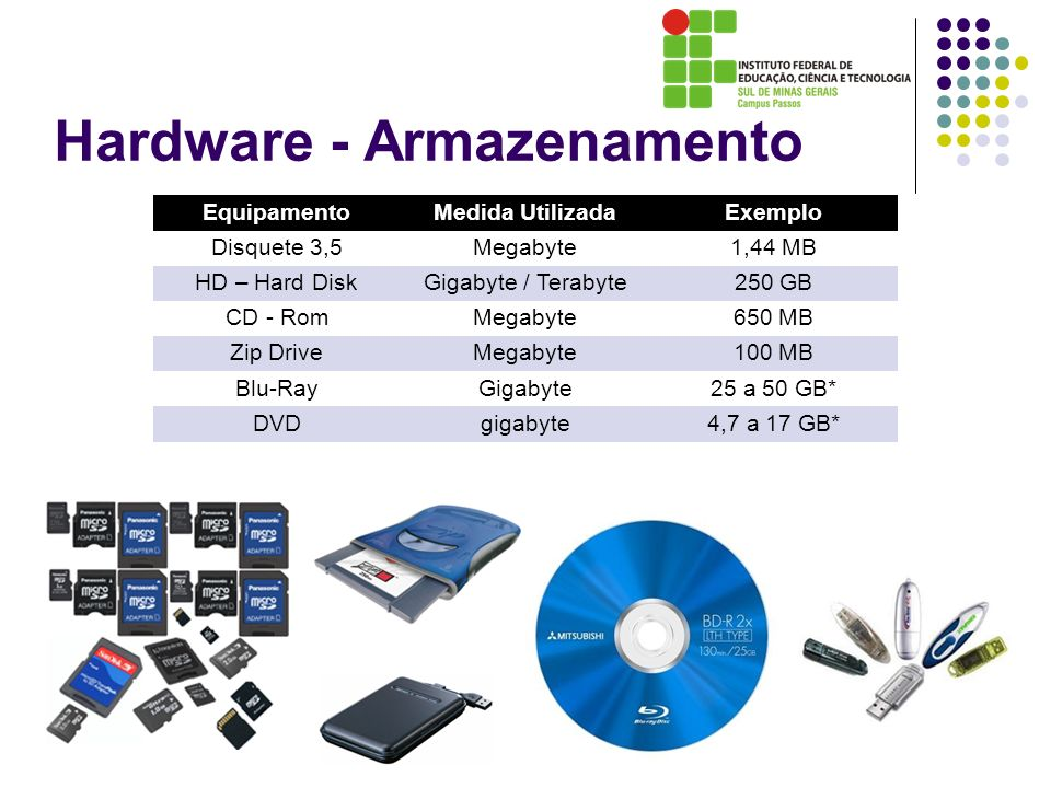 Hardware - Armazenamento