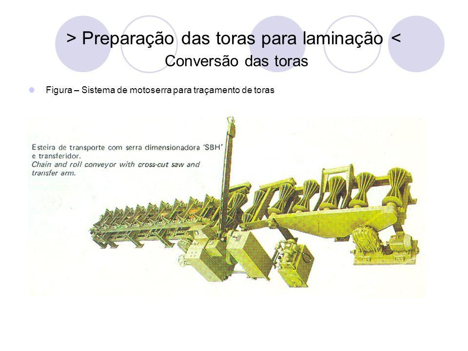 > Preparação das toras para laminação < Conversão das toras