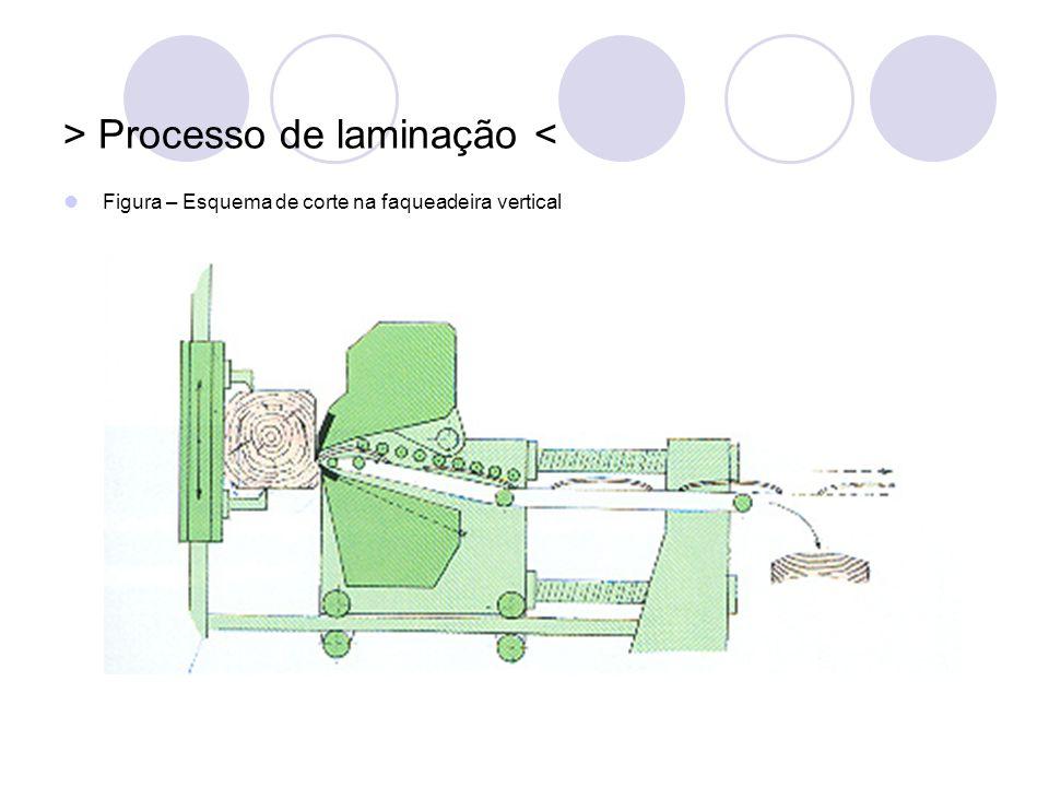 > Processo de laminação <