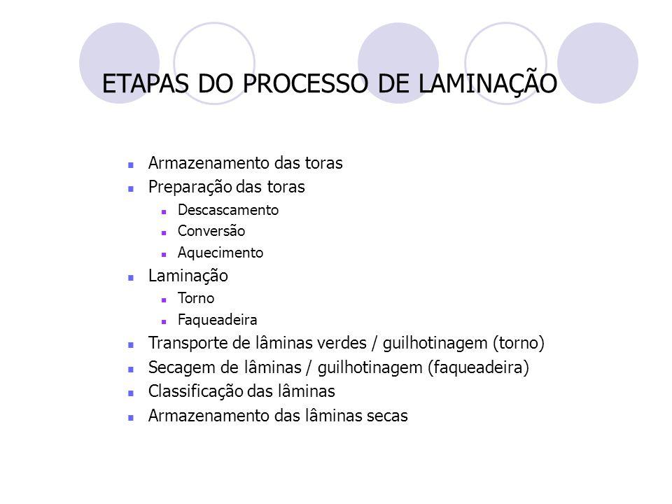ETAPAS DO PROCESSO DE LAMINAÇÃO