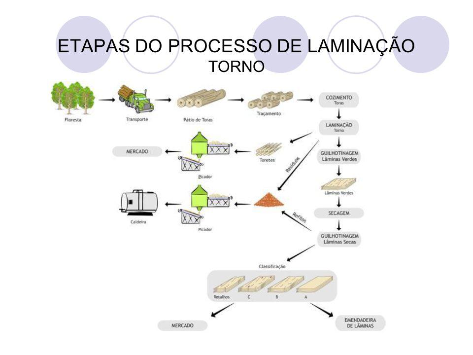 ETAPAS DO PROCESSO DE LAMINAÇÃO TORNO