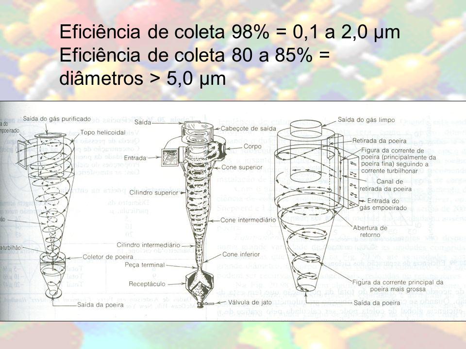 Eficiência de coleta 98% = 0,1 a 2,0 μm