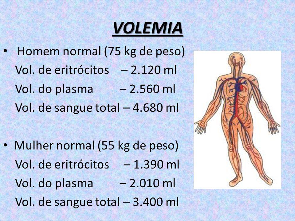 VOLEMIA Homem normal (75 kg de peso) Vol. de eritrócitos – 2.120 ml