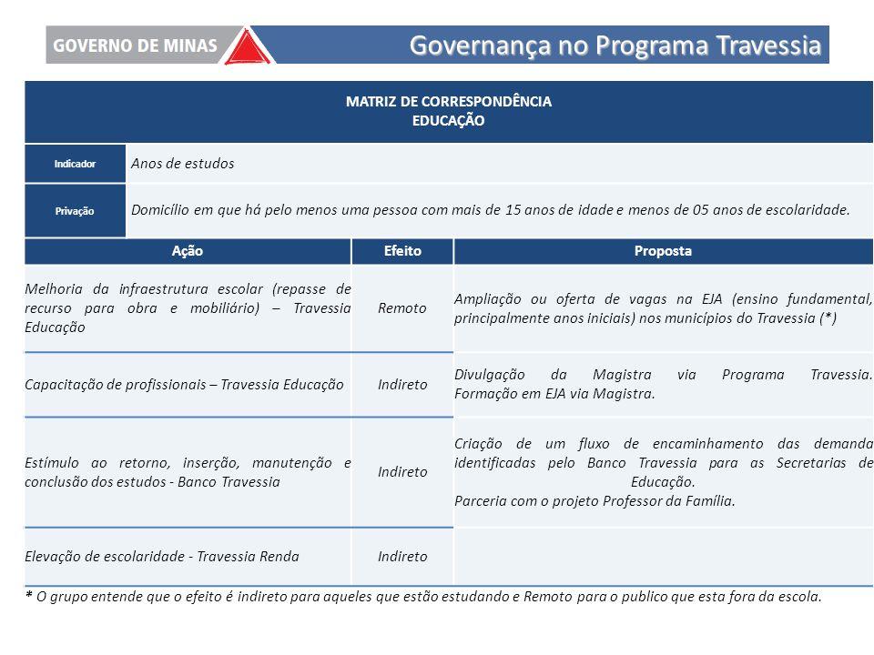 Governança no Programa Travessia
