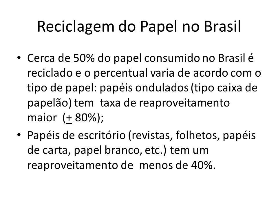 Reciclagem do Papel no Brasil