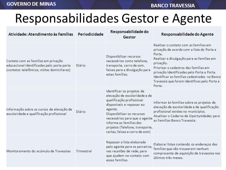 Responsabilidades Gestor e Agente