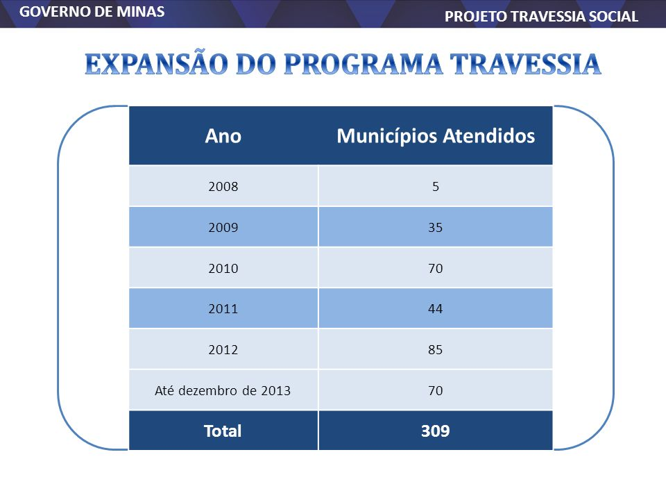 EXPANSÃO DO PROGRAMA TRAVESSIA