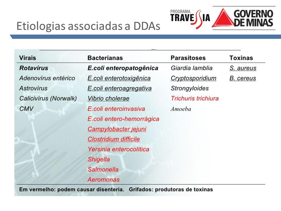 Etiologias associadas a DDAs